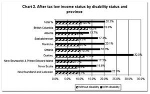 disability-province